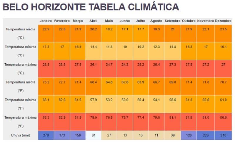 Clima e Temperatura em Belo Horizonte: Tabela Climática