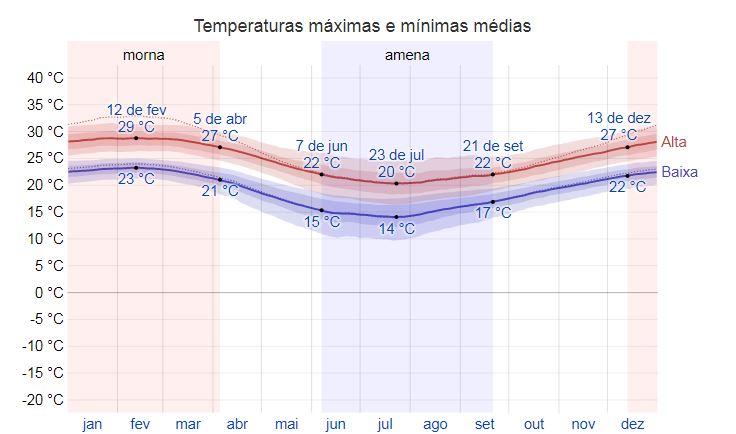 Clima e temperatura em Balneário Camboriú