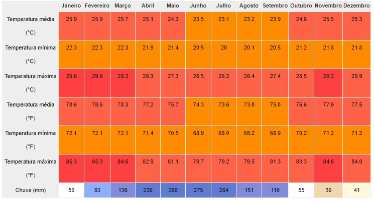 Clima e temperatura em Maceió:Dados Climatológicos